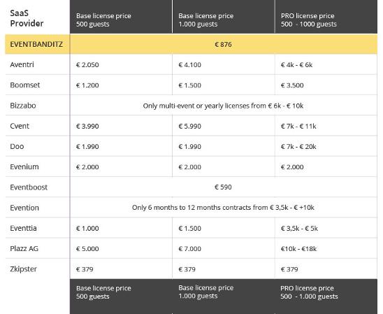Event software comparison pricing